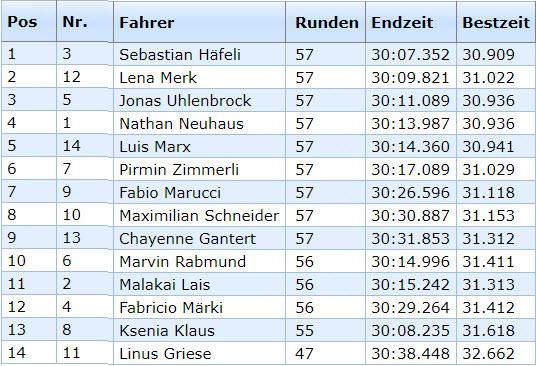 GP Waldshut Junioren Rennen